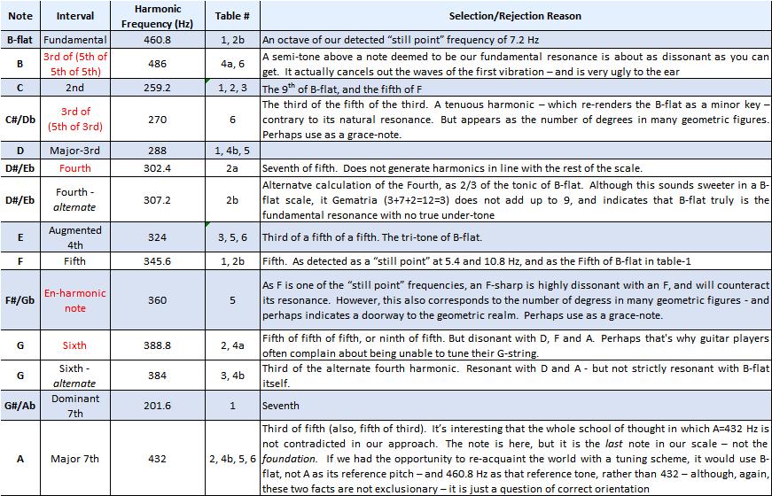 Harmonic Notes summary