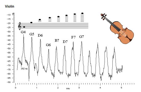 Violin overtones
